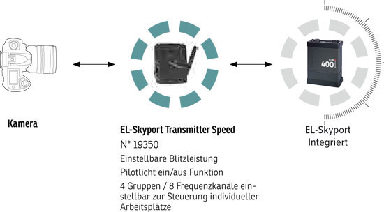 Elinchrom ELB 400 - PRO Starter Set To Go (LI-ION)